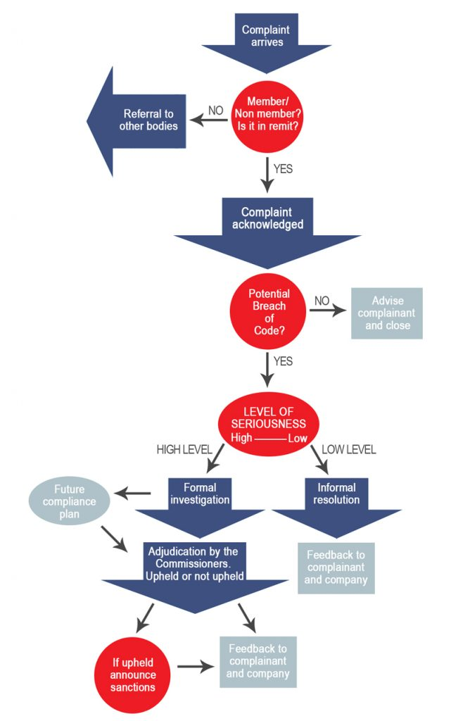 Complaint Process Dmc